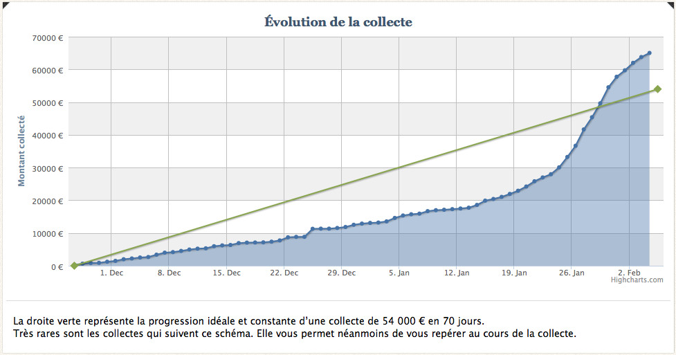 Site de rencontre evolution
